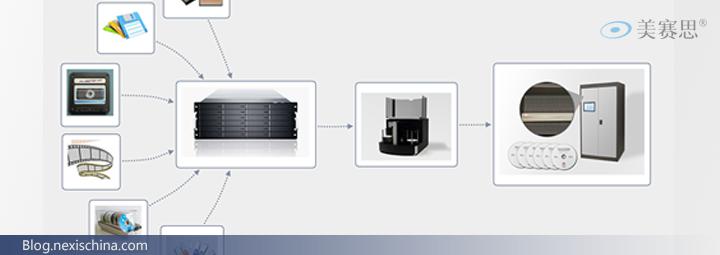 档案馆电子档案使用磁盘/光盘异质归档备份