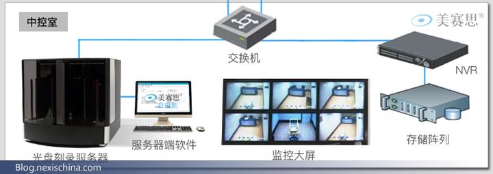 纪委谈话音视频数据自动刻录蓝光光盘